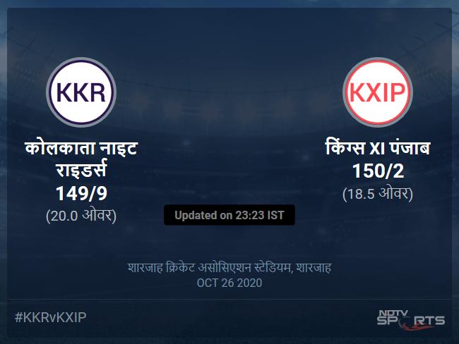 किंग्स XI पंजाब बनाम कोलकाता नाइट राइडर्स लाइव स्कोर, ओवर 16 से 20 लेटेस्ट क्रिकेट स्कोर अपडेट