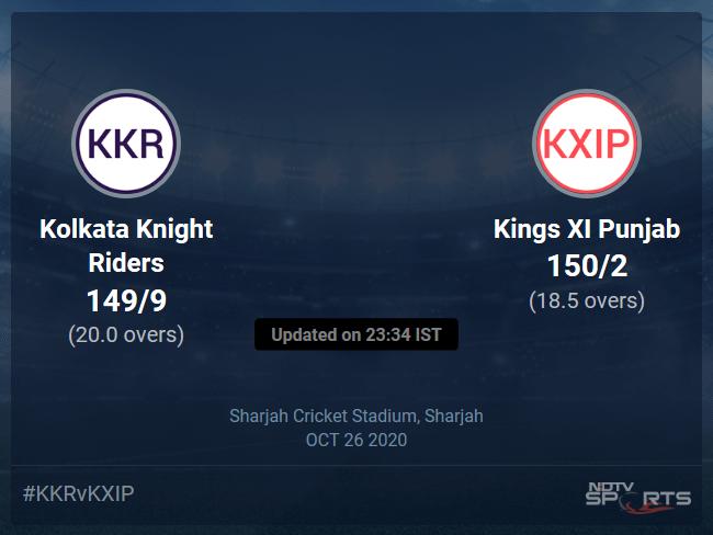 Kolkata Knight Riders vs Kings XI Punjab Live Score Ball by Ball, IPL 2020 Live Cricket Score Of Todays Match on NDTV Sports