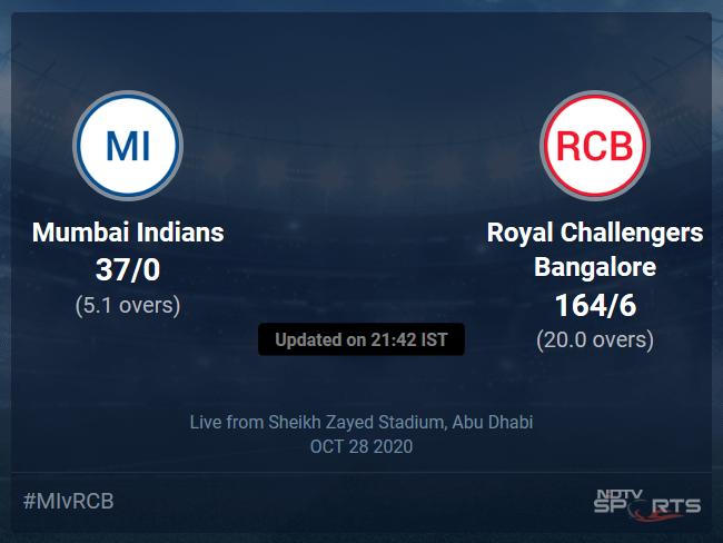 Mumbai Indians vs Royal Challengers Bangalore: IPL 2020 Live Cricket Score, Live Score Of Todays Match on NDTV Sports
