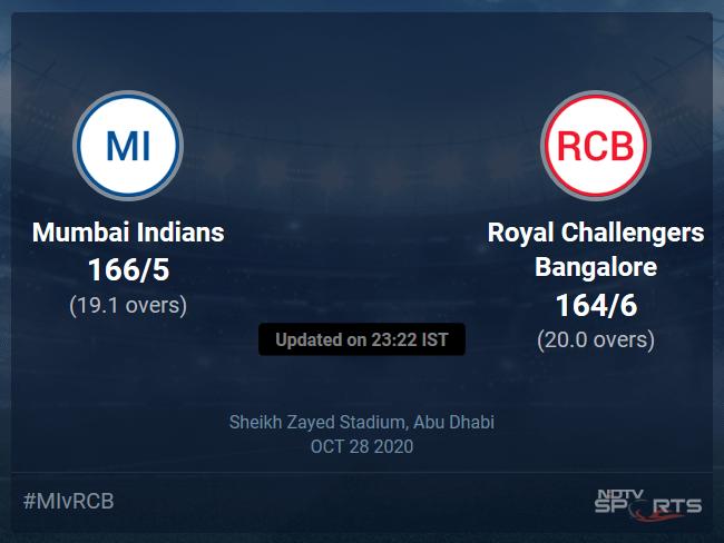 Mumbai Indians vs Royal Challengers Bangalore Live Score Ball by Ball, IPL 2020 Live Cricket Score Of Todays Match on NDTV Sports