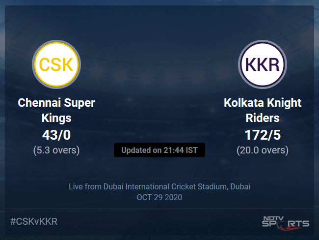 Chennai Super Kings vs Kolkata Knight Riders: IPL 2020 Live Cricket Score, Live Score Of Todays Match on NDTV Sports