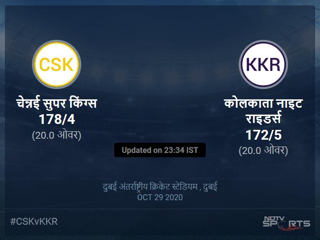 कोलकाता नाइट राइडर्स बनाम चेन्नई सुपर किंग्स लाइव स्कोर, ओवर 16 से 20 लेटेस्ट क्रिकेट स्कोर अपडेट
