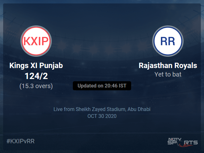 Kings XI Punjab vs Rajasthan Royals: IPL 2020 Live Cricket Score, Live Score Of Todays Match on NDTV Sports