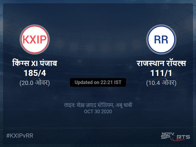 राजस्थान रॉयल्स बनाम किंग्स XI पंजाब लाइव स्कोर, ओवर 6 से 10 लेटेस्ट क्रिकेट स्कोर अपडेट