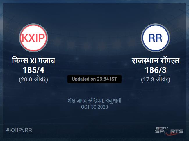 किंग्स XI पंजाब बनाम राजस्थान रॉयल्स लाइव स्कोर, ओवर 16 से 20 लेटेस्ट क्रिकेट स्कोर अपडेट