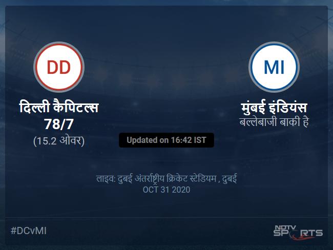 Delhi Capitals vs Mumbai Indians live score over Match 51 T20 11 15 updates