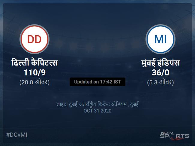Delhi Capitals vs Mumbai Indians live score over Match 51 T20 1 5 updates