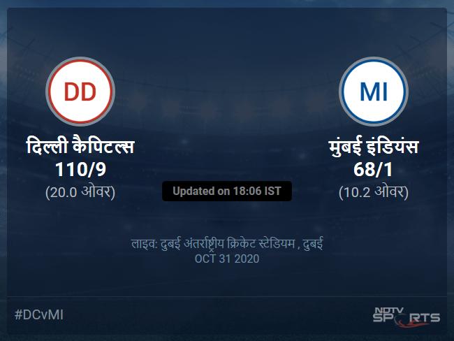 दिल्ली कैपिटल्स बनाम मुंबई इंडियंस लाइव स्कोर, ओवर 6 से 10 लेटेस्ट क्रिकेट स्कोर अपडेट
