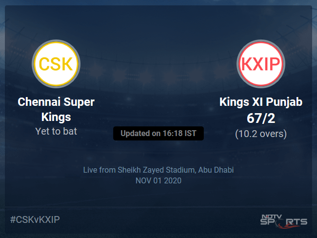 Chennai Super Kings vs Kings XI Punjab: IPL 2020 Live Cricket Score, Live Score Of Todays Match on NDTV Sports
