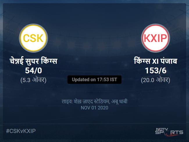 किंग्स XI पंजाब बनाम चेन्नई सुपर किंग्स लाइव स्कोर, ओवर 1 से 5 लेटेस्ट क्रिकेट स्कोर अपडेट