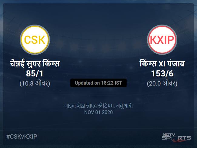 किंग्स XI पंजाब बनाम चेन्नई सुपर किंग्स लाइव स्कोर, ओवर 6 से 10 लेटेस्ट क्रिकेट स्कोर अपडेट