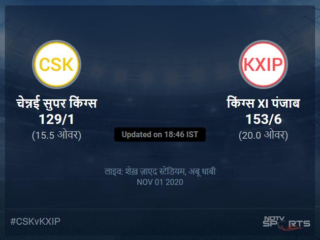 चेन्नई सुपर किंग्स बनाम किंग्स XI पंजाब लाइव स्कोर, ओवर 11 से 15 लेटेस्ट क्रिकेट स्कोर अपडेट