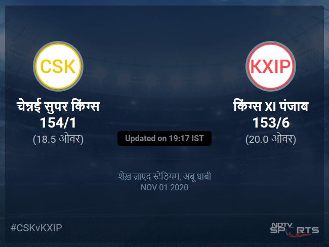 चेन्नई सुपर किंग्स बनाम किंग्स XI पंजाब लाइव स्कोर, ओवर 16 से 20 लेटेस्ट क्रिकेट स्कोर अपडेट
