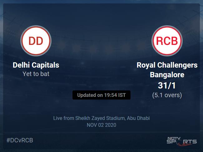 Delhi Capitals vs Royal Challengers Bangalore Live Score Ball by Ball, IPL 2020 Live Cricket Score Of Todays Match on NDTV Sports
