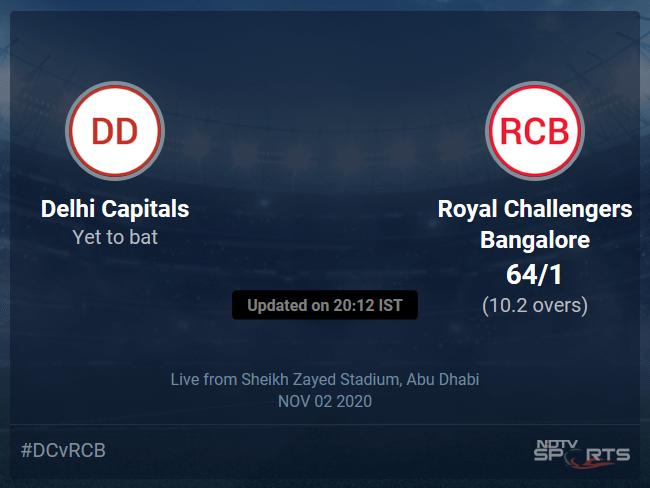 Delhi Capitals vs Royal Challengers Bangalore: IPL 2020 Live Cricket Score, Live Score Of Todays Match on NDTV Sports