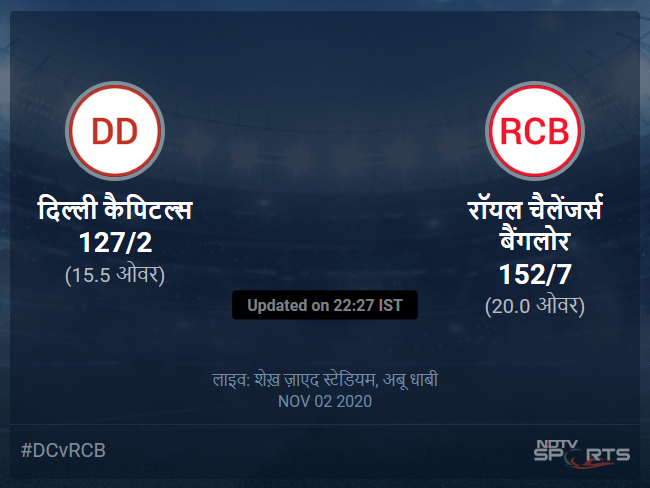 Delhi Capitals vs Royal Challengers Bangalore live score over Match 55 T20 11 15 updates