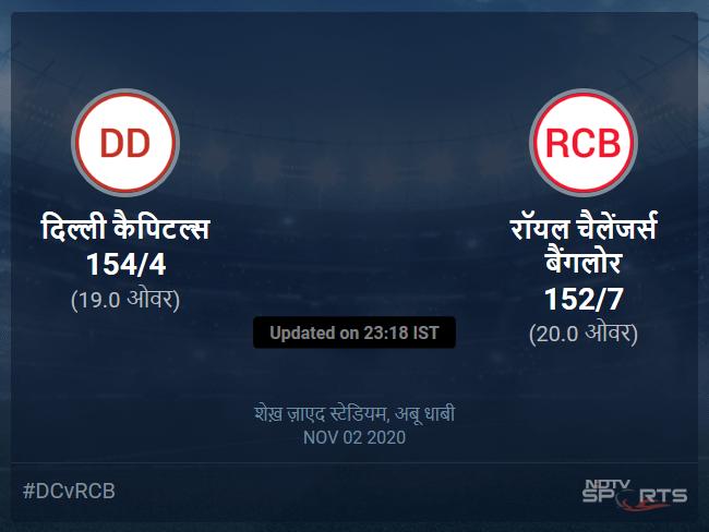 Delhi Capitals vs Royal Challengers Bangalore live score over Match 55 T20 16 20 updates