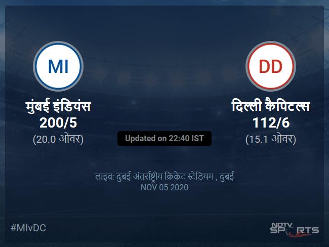 मुंबई इंडियंस बनाम दिल्ली कैपिटल्स लाइव स्कोर, ओवर 11 से 15 लेटेस्ट क्रिकेट स्कोर अपडेट