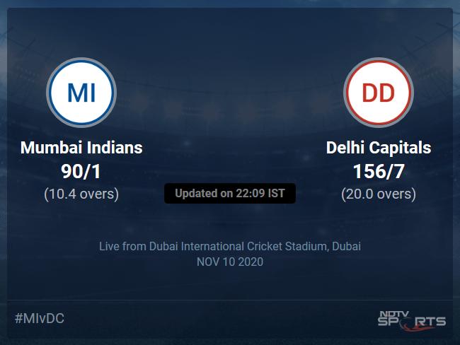 Mumbai Indians vs Delhi Capitals Live Score Ball by Ball, IPL 2020 Live Cricket Score Of Todays Match on NDTV Sports
