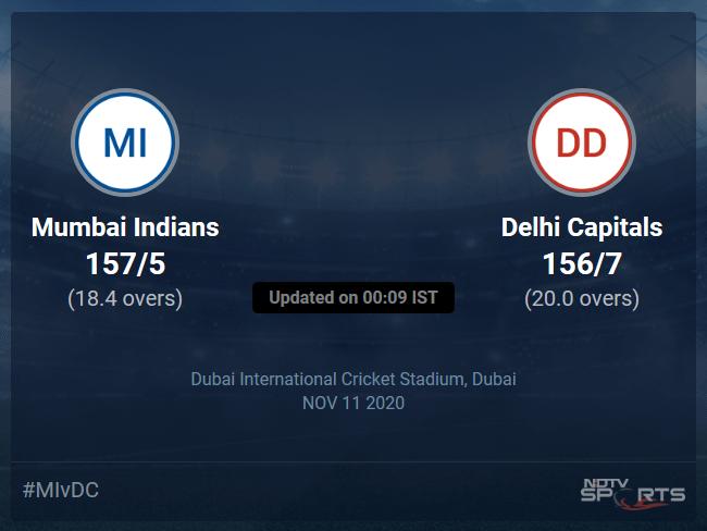 Mumbai Indians vs Delhi Capitals: IPL 2020 Live Cricket Score, Live Score Of Todays Match on NDTV Sports