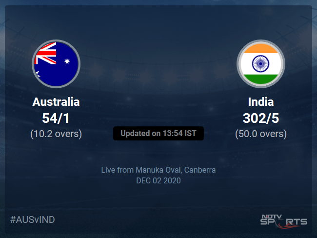 Australia vs India: Australia vs India 2020-21 Live Cricket Score, Live Score Of Todays Match on NDTV Sports
