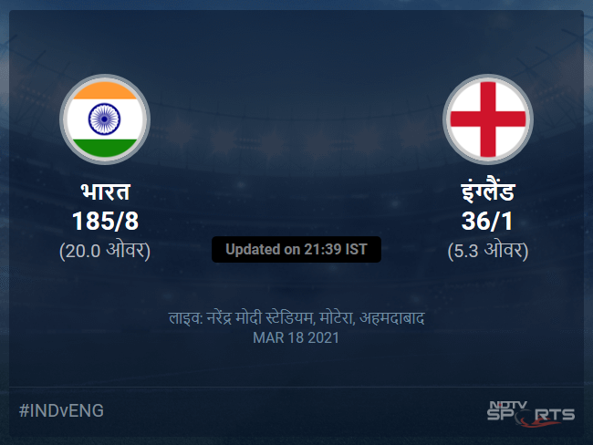 India vs England live score over 4th T20I T20 1 5 updates