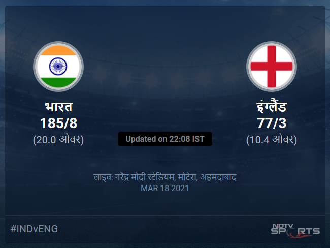 India vs England live score over 4th T20I T20 6 10 updates