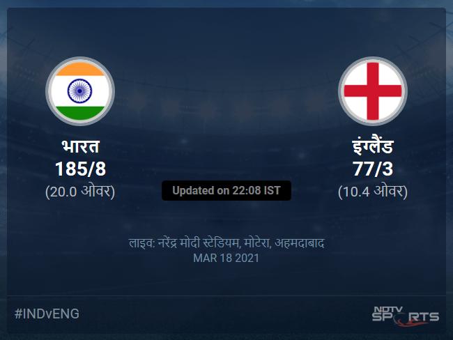 India vs England live score over 4th T20I T20 6 10 updates