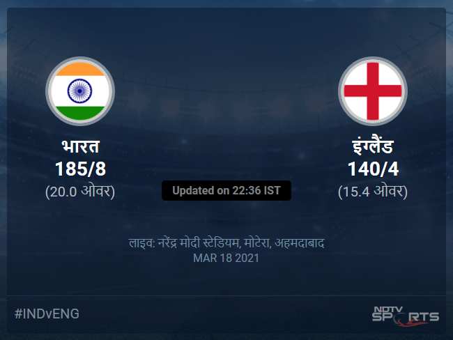 India vs England live score over 4th T20I T20 11 15 updates
