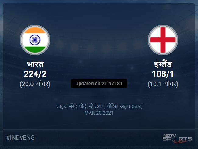 India vs England live score over 5th T20I T20 6 10 updates