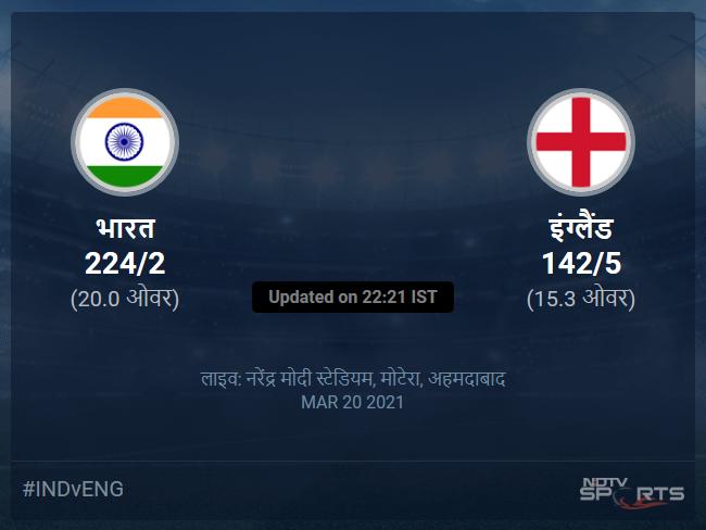 India vs England live score over 5th T20I T20 11 15 updates