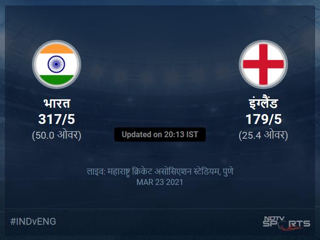 India vs England live score over 1st ODI ODI 21 25 updates