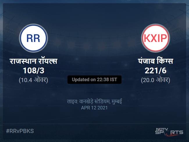 पंजाब किंग्स बनाम राजस्थान रॉयल्स लाइव स्कोर, ओवर 6 से 10 लेटेस्ट क्रिकेट स्कोर अपडेट