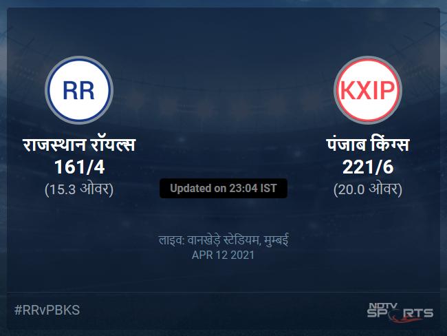 राजस्थान रॉयल्स बनाम पंजाब किंग्स लाइव स्कोर, ओवर 11 से 15 लेटेस्ट क्रिकेट स्कोर अपडेट