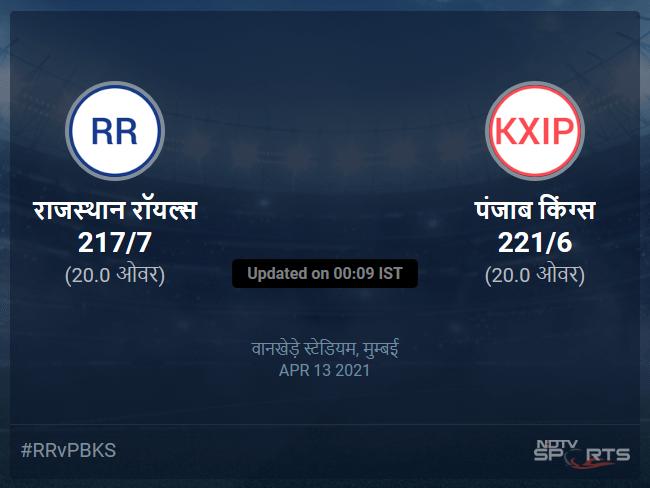 Rajasthan Royals vs Punjab Kings live score over Match 4 T20 16 20 updates
