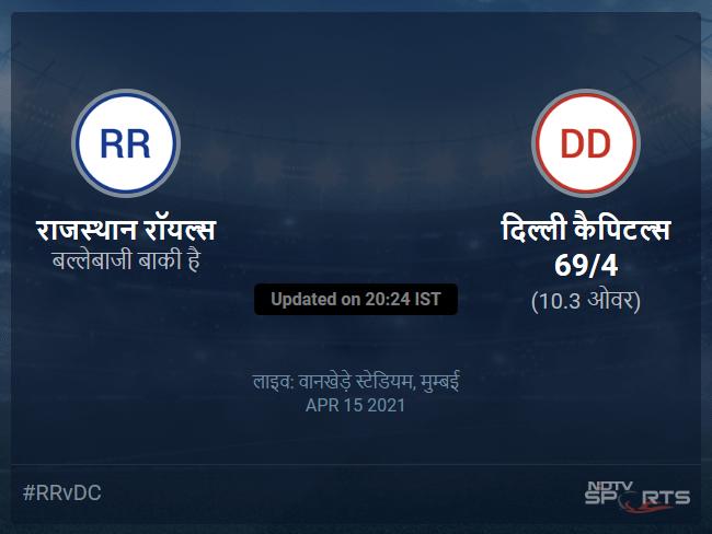 Rajasthan Royals vs Delhi Capitals live score over Match 7 T20 6 10 updates