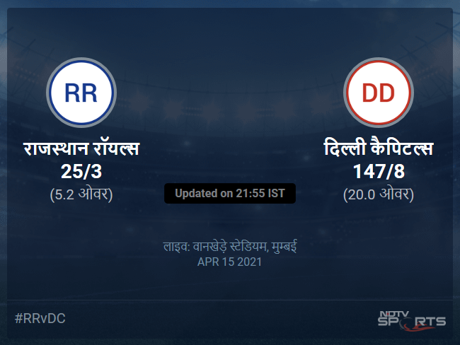 Rajasthan Royals vs Delhi Capitals live score over Match 7 T20 1 5 updates