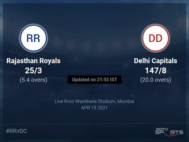 Rajasthan Royals vs Delhi Capitals: IPL 2021 Live Cricket Score, Live Score Of Todays Match on NDTV Sports