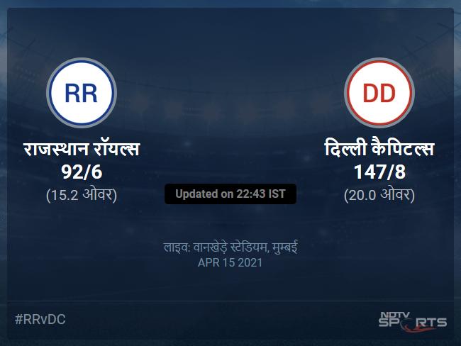 दिल्ली कैपिटल्स बनाम राजस्थान रॉयल्स लाइव स्कोर, ओवर 11 से 15 लेटेस्ट क्रिकेट स्कोर अपडेट