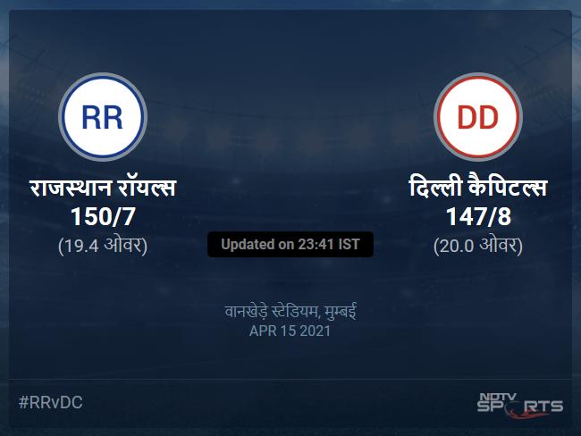 राजस्थान रॉयल्स बनाम दिल्ली कैपिटल्स लाइव स्कोर, ओवर 16 से 20 लेटेस्ट क्रिकेट स्कोर अपडेट