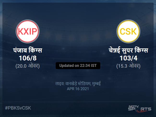 पंजाब किंग्स बनाम चेन्नई सुपर किंग्स लाइव स्कोर, ओवर 11 से 15 लेटेस्ट क्रिकेट स्कोर अपडेट