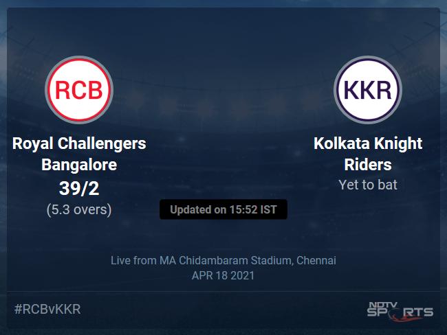 Royal Challengers Bangalore vs Kolkata Knight Riders Live Score Ball by Ball, IPL 2021 Live Cricket Score Of Todays Match on NDTV Sports