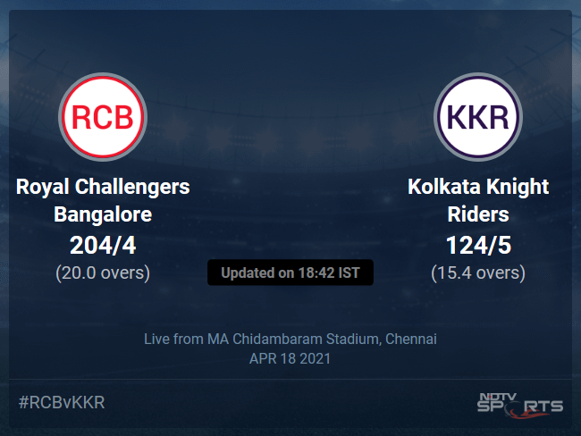 Royal Challengers Bangalore vs Kolkata Knight Riders: IPL 2021 Live Cricket Score, Live Score Of Todays Match on NDTV Sports