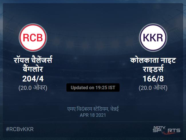 रॉयल चैलेंजर्स बैंगलोर बनाम कोलकाता नाइट राइडर्स लाइव स्कोर, ओवर 16 से 20 लेटेस्ट क्रिकेट स्कोर अपडेट