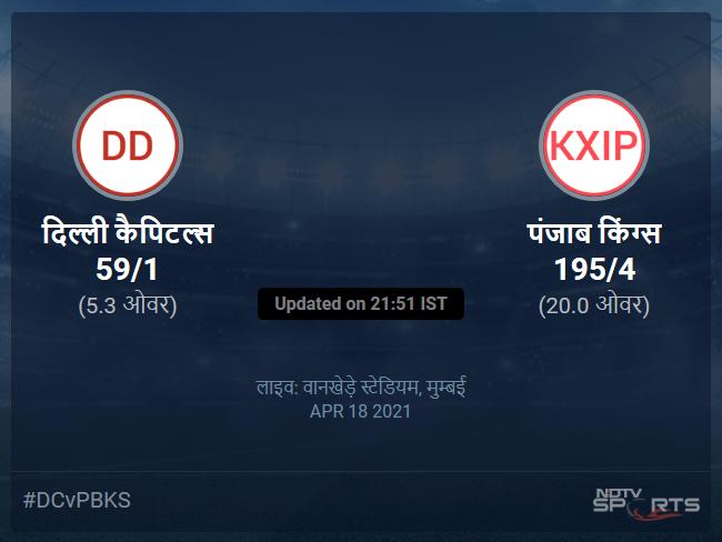 Delhi Capitals vs Punjab Kings live score over Match 11 T20 1 5 updates
