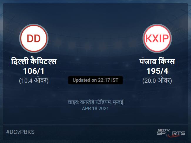 Delhi Capitals vs Punjab Kings live score over Match 11 T20 6 10 updates