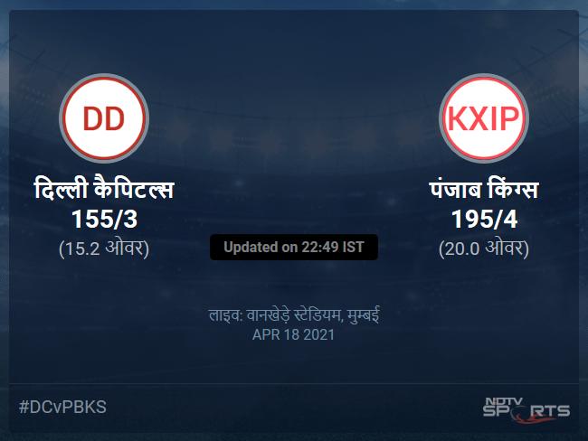 Delhi Capitals vs Punjab Kings live score over Match 11 T20 11 15 updates