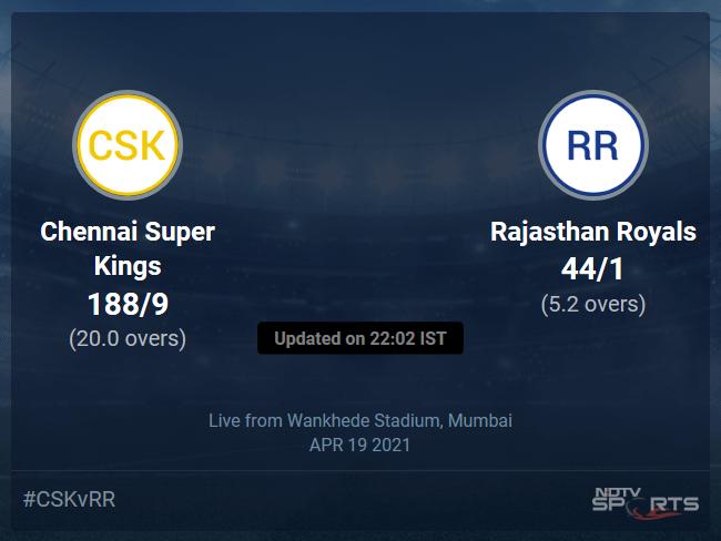 Chennai Super Kings vs Rajasthan Royals: IPL 2021 Live Cricket Score, Live Score Of Todays Match on NDTV Sports