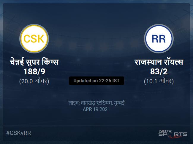 राजस्थान रॉयल्स बनाम चेन्नई सुपर किंग्स लाइव स्कोर, ओवर 6 से 10 लेटेस्ट क्रिकेट स्कोर अपडेट