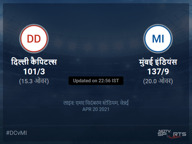 दिल्ली कैपिटल्स बनाम मुंबई इंडियंस लाइव स्कोर, ओवर 11 से 15 लेटेस्ट क्रिकेट स्कोर अपडेट